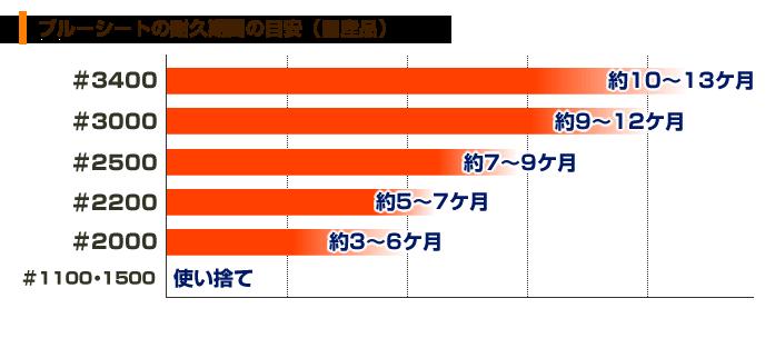 ブルーシートの耐久期間比較表