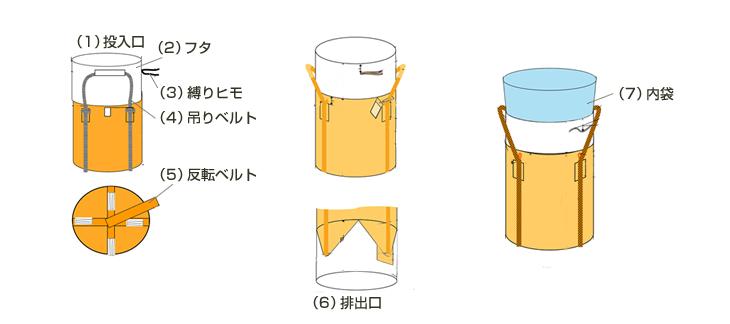 フレコンバック使用例