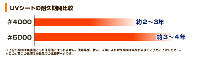 UVの耐久期間比較表