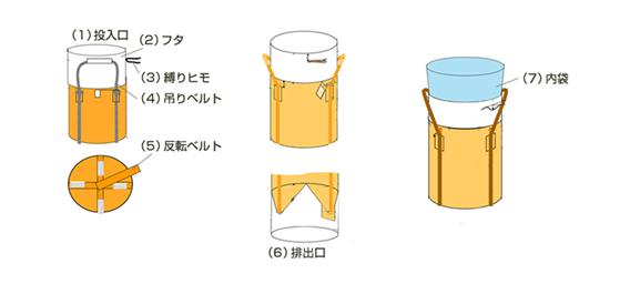 フレコンバッグの各パーツの説明